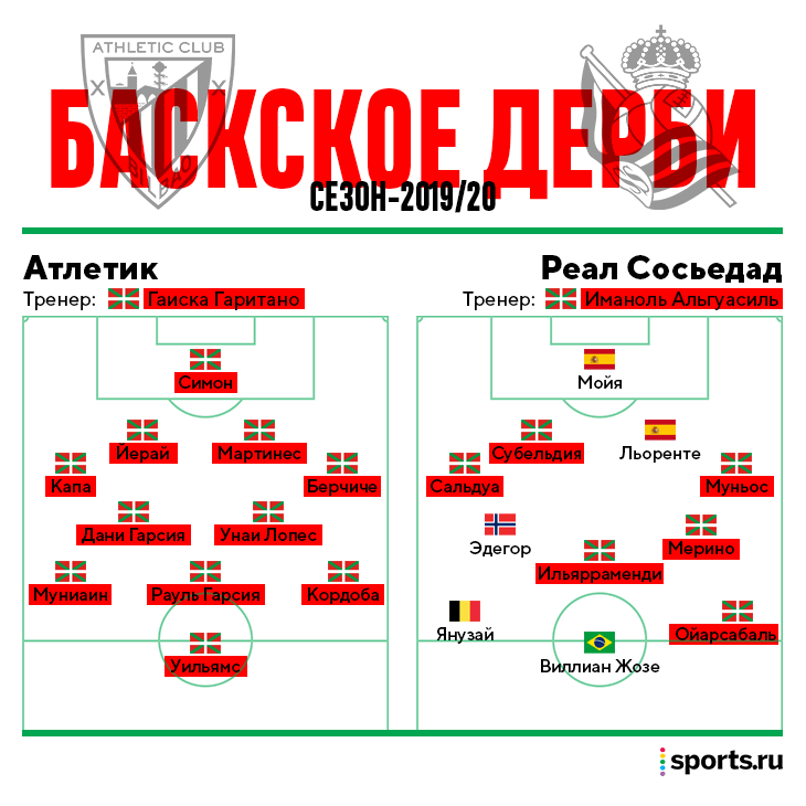 Гаиска Гаритано, Иманоль Альгуасиль, Атлетик, Реал Сосьедад, Ла Лига