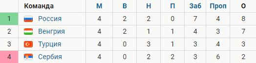 Россия снова без победы (нули с Венгрией), но все еще на первом месте в Лиге наций. Что нужно, чтобы там остаться?