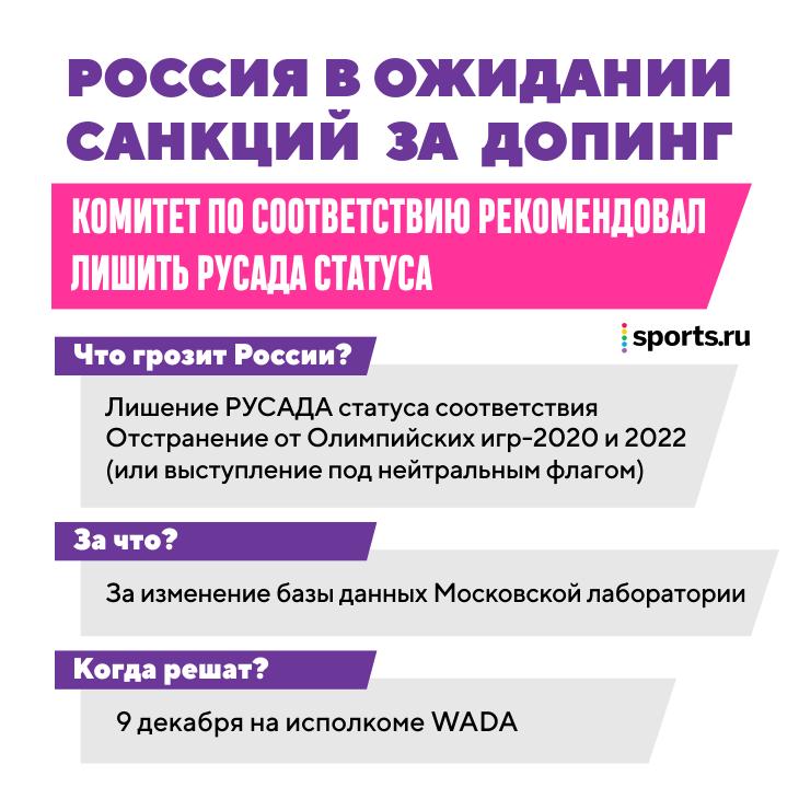 Онлайн: Россию могут отстранить за допинг и манипуляции с базой лаборатории. Решение ВАДА – 9 декабря
