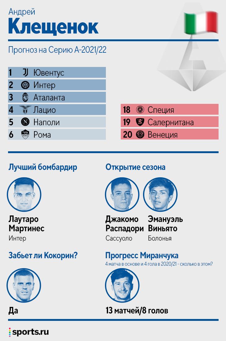 🔮 Sports.ru прогнозирует Серию А: возвращаем «Юве» чемпионство, ждем прогресса Миранчука и даже гола Кокорина