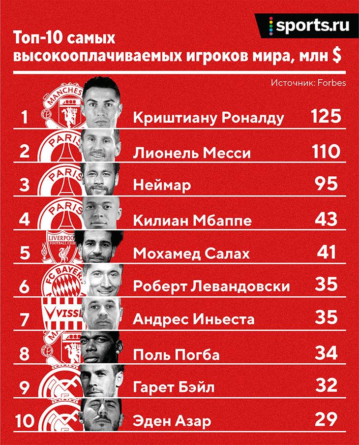 Кто больше всех зарабатывает в футболе? Роналду, Месси и Неймар – в космосе, Иньеста – четвертый по клубным зарплатам