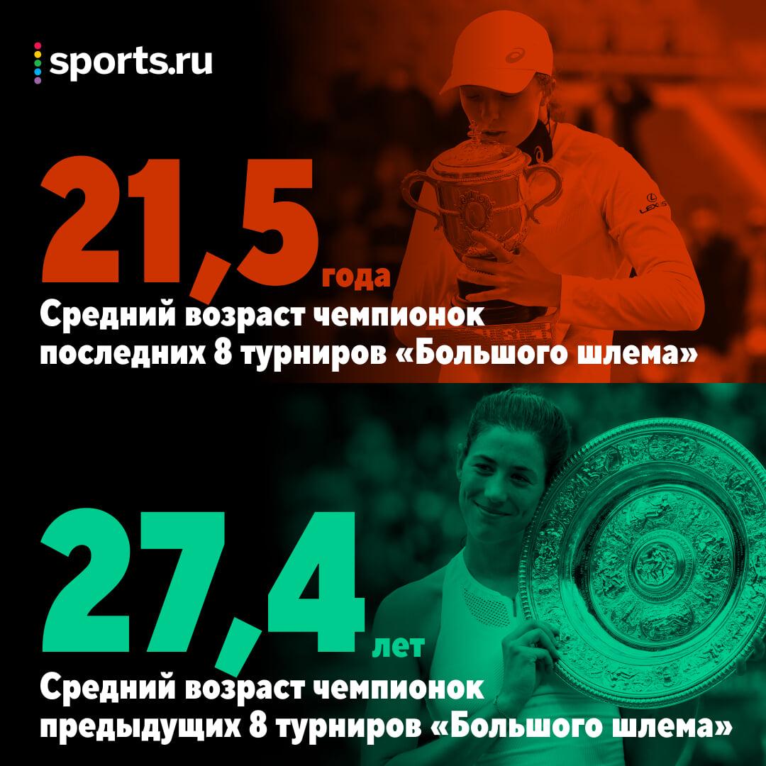 Элита женского тенниса резко помолодела – в этом году ни одной чемпионки «Шлема» старше 22 лет. Это все эффект Остапенко