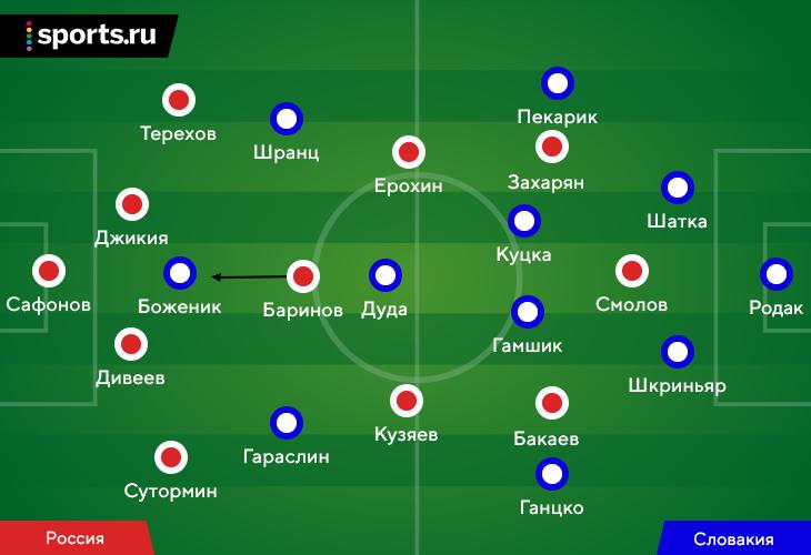 Россия провела худший матч при Карпине: гибридная роль Баринова, пугающая свобода Гамшика, очень узкая структура в середине