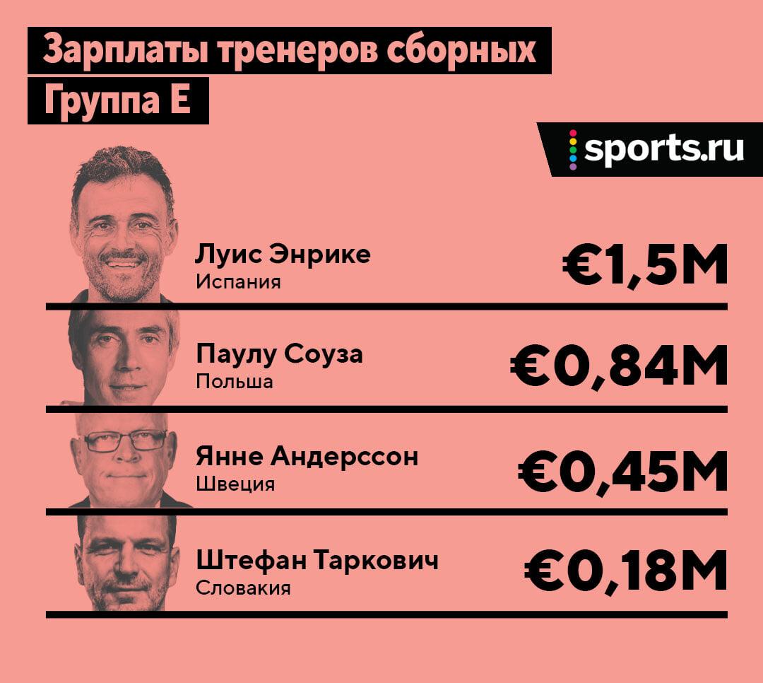Зарплаты тренеров Евро-2020: самые дорогие – чемпионы мира, Черчесов – в топ-5