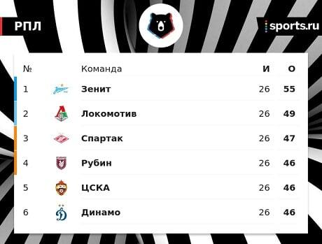 Роман Бабаев: ЦСКА не отказывается от борьбы за второе место. Задача-минимум  третье место