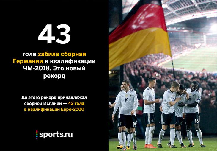 Германия впервый раз выиграла все матчи квалификацииЧМ пофутболу