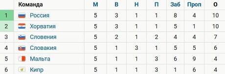 Россия лидирует в группе H, опережая Хорватию по забитым голам после 5 туров