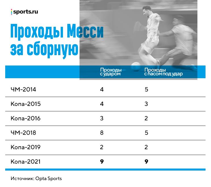 Месси провел лучший турнир за Аргентину. Помогла не только бешеная мотивация, но и тактика Скалони (конспекты Вальверде?)