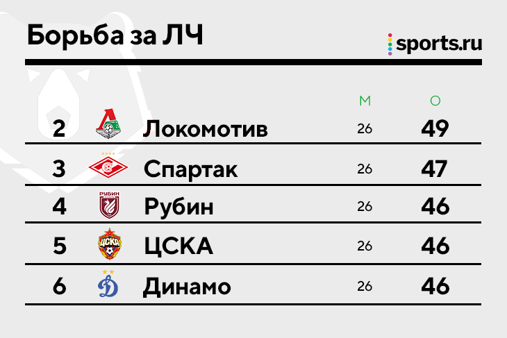Целых пять клубов рубятся за второе место в ЛЧ 😱 «Спартак» и ЦСКА проиграли, «Локо» оторвался