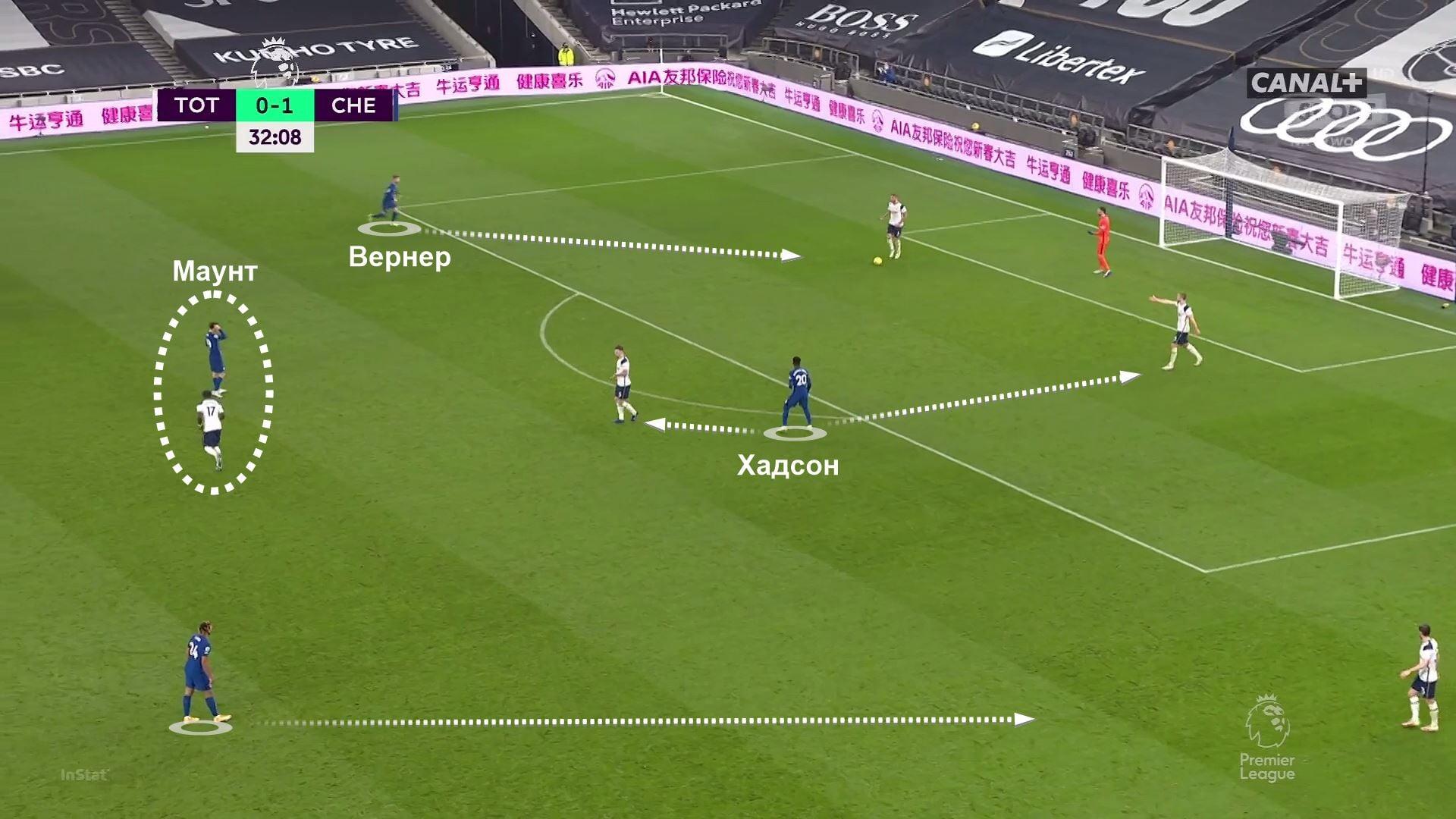 Гибкая схема с тройкой, перегрузы правого фланга и свободная роль Вернера – обновленный «Челси» впечатлил против «Тоттенхэма»