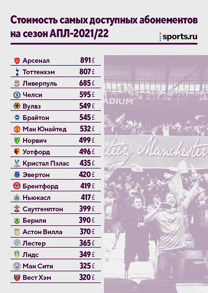 АПЛ возвращает полные стадионы: у «Арсенала» и «Тоттенхэма» самые дорогие абонементы, у «Сити» – почти самые доступные