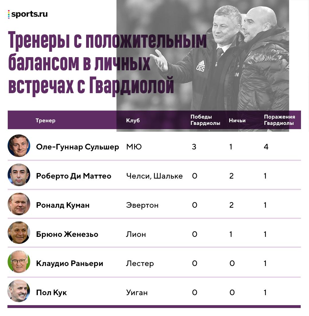 В мире только 6 тренеров с положительным балансом против Пепа. Лидер рейтинга – Сульшер