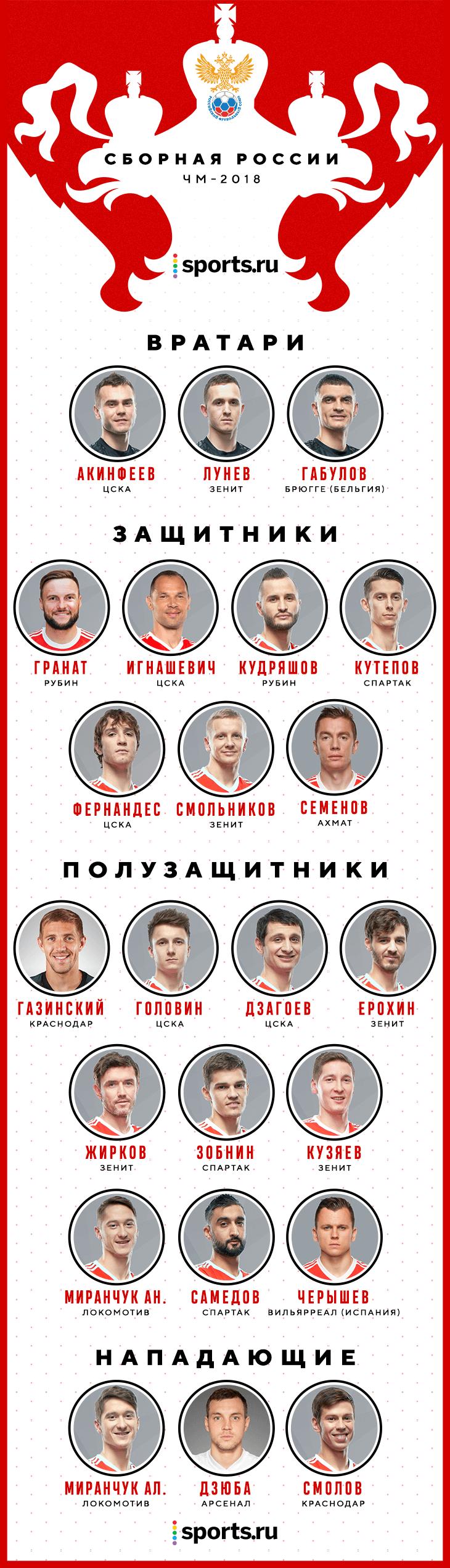 футболисты россии список ведь только лес