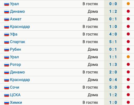 Тамбов 14 матчей не побеждает в РПЛ: 12 поражений, 2 ничьих, общий счет  5:32