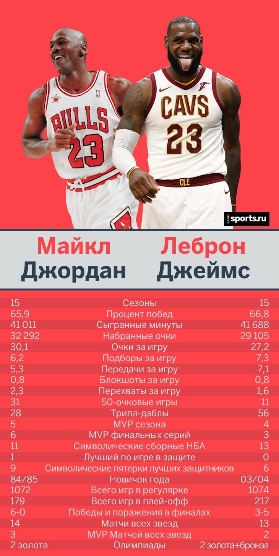 cc8fb737 Чемпион НБА - 2015. Невероятные 73-9 в сезоне 2015/16.