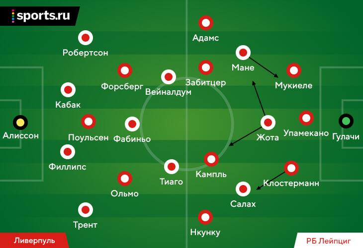 «ПСЖ» чуть не повторил ошибки камбэка-2017, Фабиньо вернулся в центр поля и решил проблемы «Ливерпуля» с прессингом