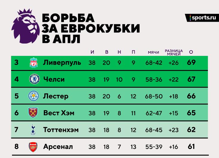 «Ливерпуль» в ЛЧ и с бронзой, «Челси» в топ-4 даже с поражением, «Лестер» –мимо! Вот исход бурной развязки АПЛ