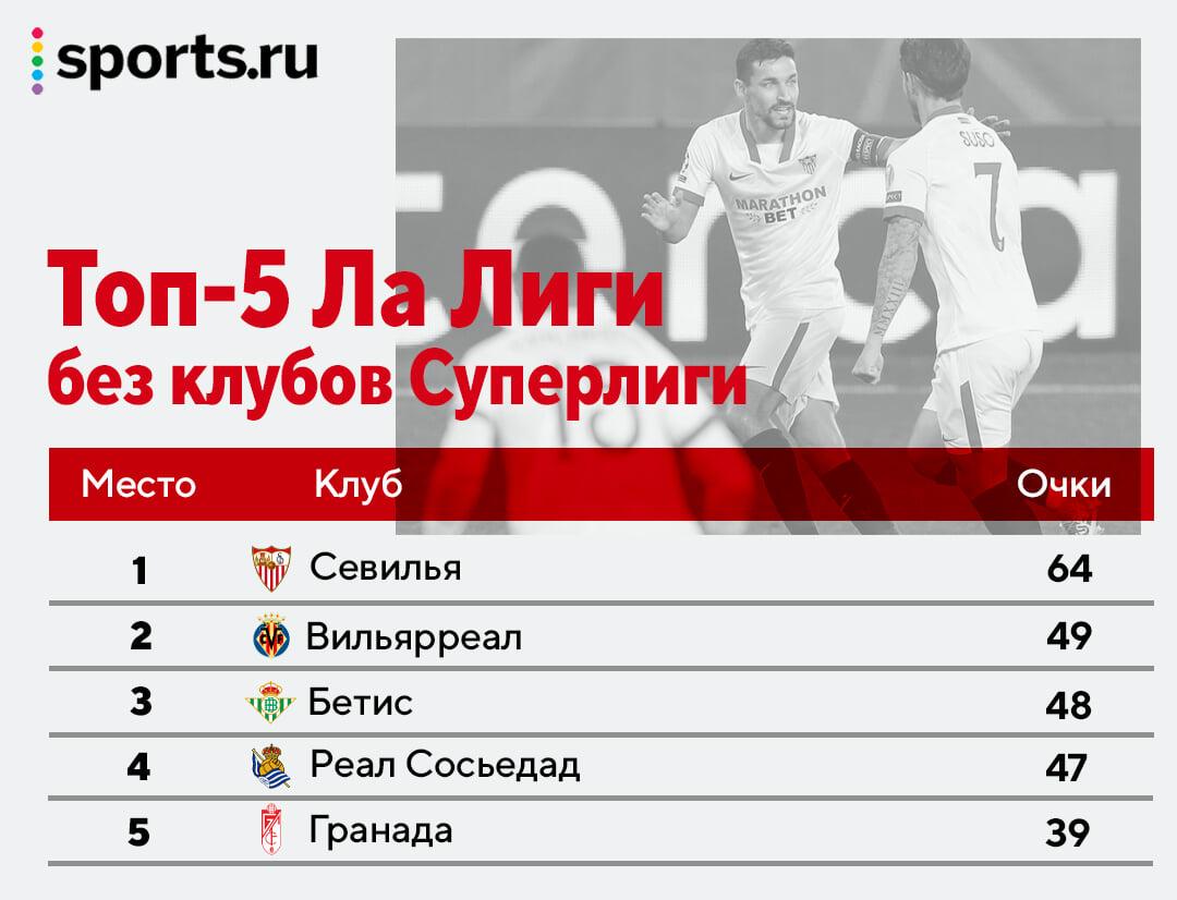 «Лестер», «Севилья» и «Аталанта» – лидеры чемпионатов без клубов Суперлиги. Как вам такие таблицы?