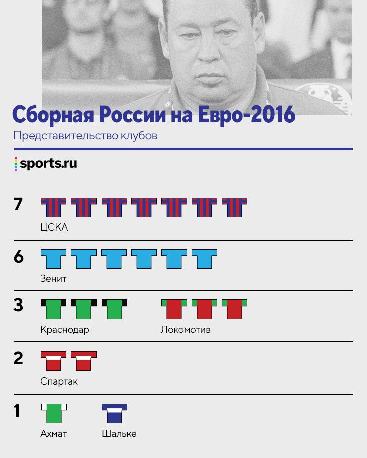 История составов на Евро: «Зенит» и ЦСКА лидеры по представительству, в 96-м – масса игроков из топ-5 лиг, но ни одного легионера из РПЛ