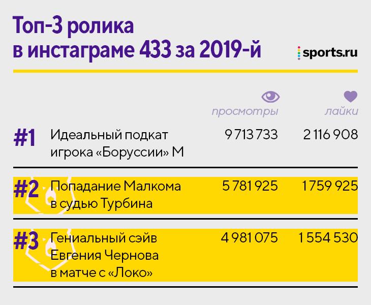 433 влюблены в Россию: открыли «ВКонтакте», тестят собственное ТВ на РПЛ, теперь еще и партнеры наших клубов