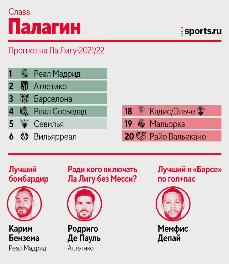 Прогнозы Sports.ru на Ла Лигу без Месси: одинаково верим в титул «Реала» или «Атлетико» и не видим чемпионом «Барсу»