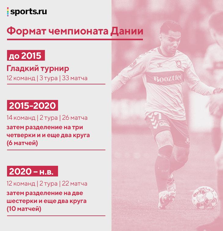 Дания лихо починила футбол за 5 лет – без денег корпораций. Авторы умных реформ едут в Россию
