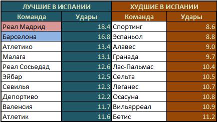 малага статистика