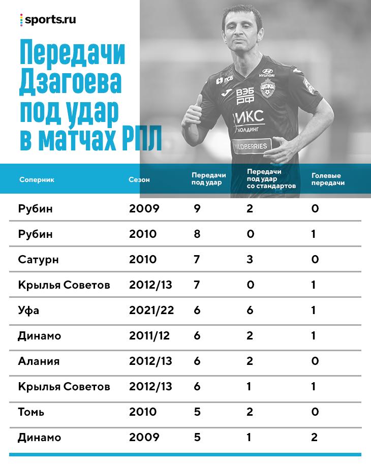 Первый матч ЦСКА Березуцкого: топ-стандарты, яркий выход Дзагоева и несколько пассивных отрезков