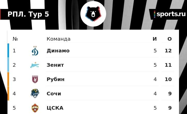 «Динамо» –лидер РПЛ: возможно, временный. Все благодаря Тюкавину с Захаряном
