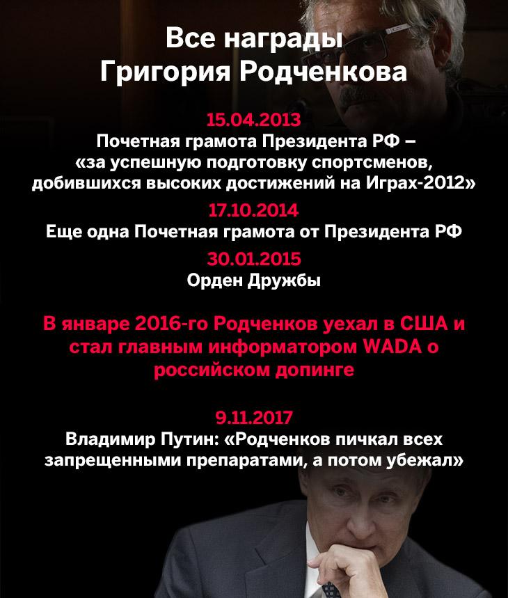 Карьера Родченкова в одной картинке