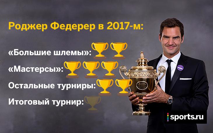 ATP, призовые, Роджер Федерер, Тайгер Вудс, Новак Джокович, бизнес, реклама