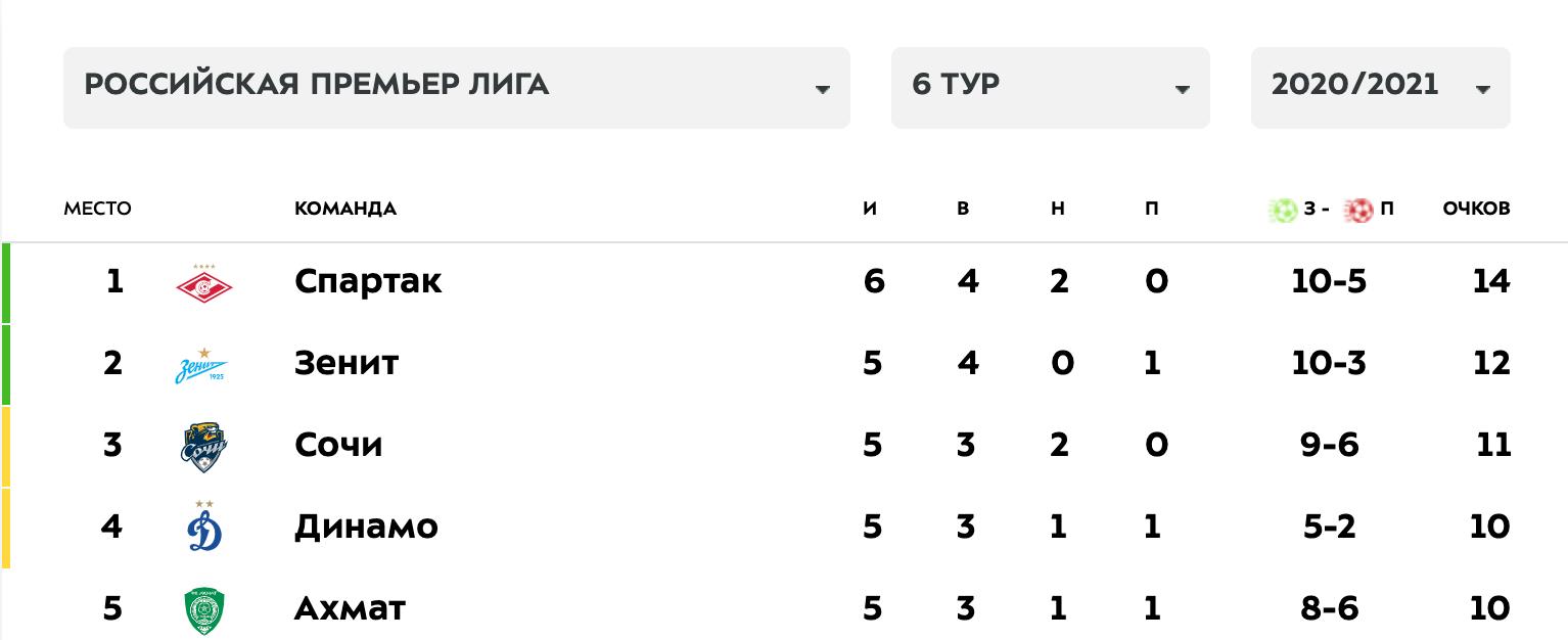 «Спартак» – теперь лидер РПЛ. Благодаря волевой над Тулой опередили «Зенит»