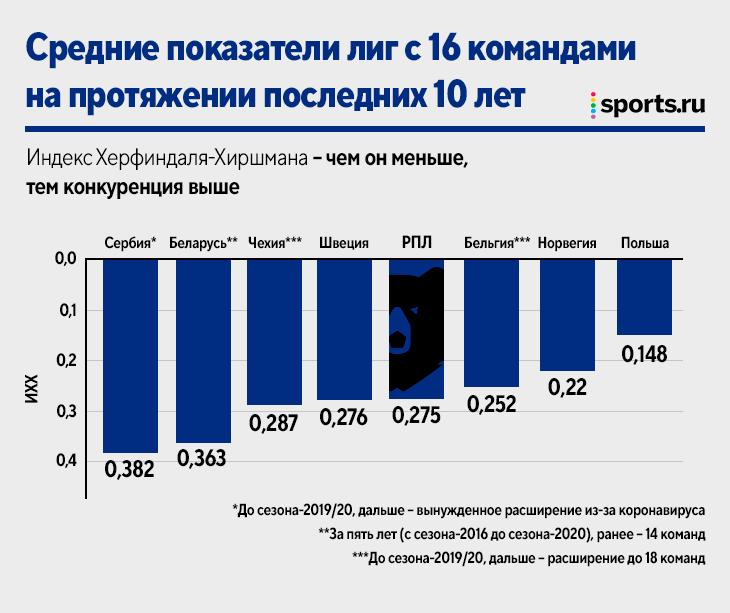 Прядкин уверен, что РПЛ – самая конкурентная лига Европы. Проверим-проверим