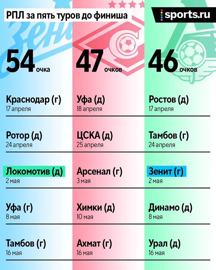 Пять туров до финиша: «Зенит» оторвался на 7 очков, ждем драки «Спартака», «Локо» и ЦСКА за место в ЛЧ