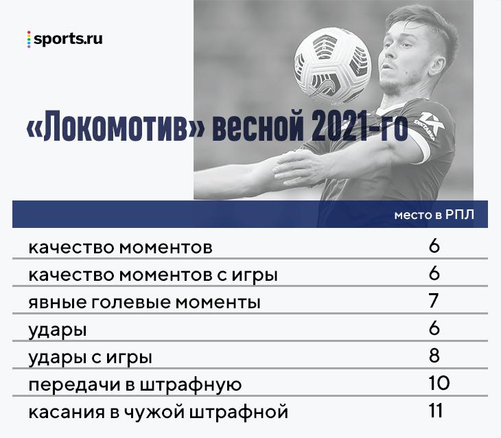 Итоги Николича в «Локо»: удивлял в ЛЧ, строил прекрасный ромб (выиграл с ним весну) и не кричал об атакующем футболе