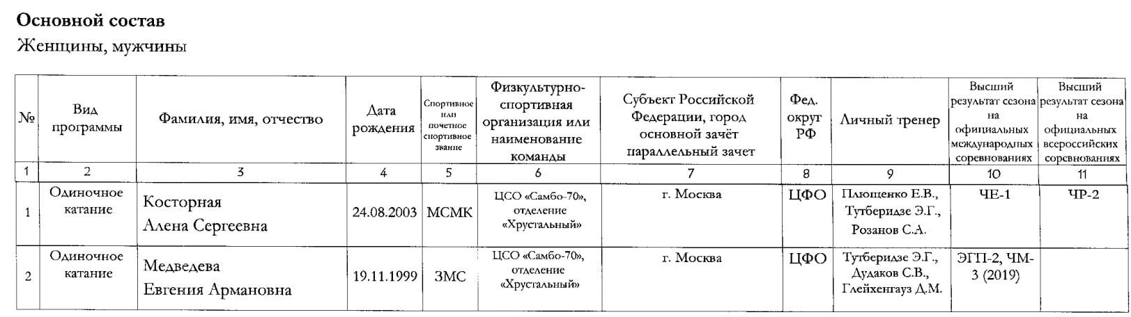 Фигуристы из академии Плющенко синхронно написали, что их тренировал не Плющенко. Но у нас вопросы – к ним, к Евгению и к «Ангелам»