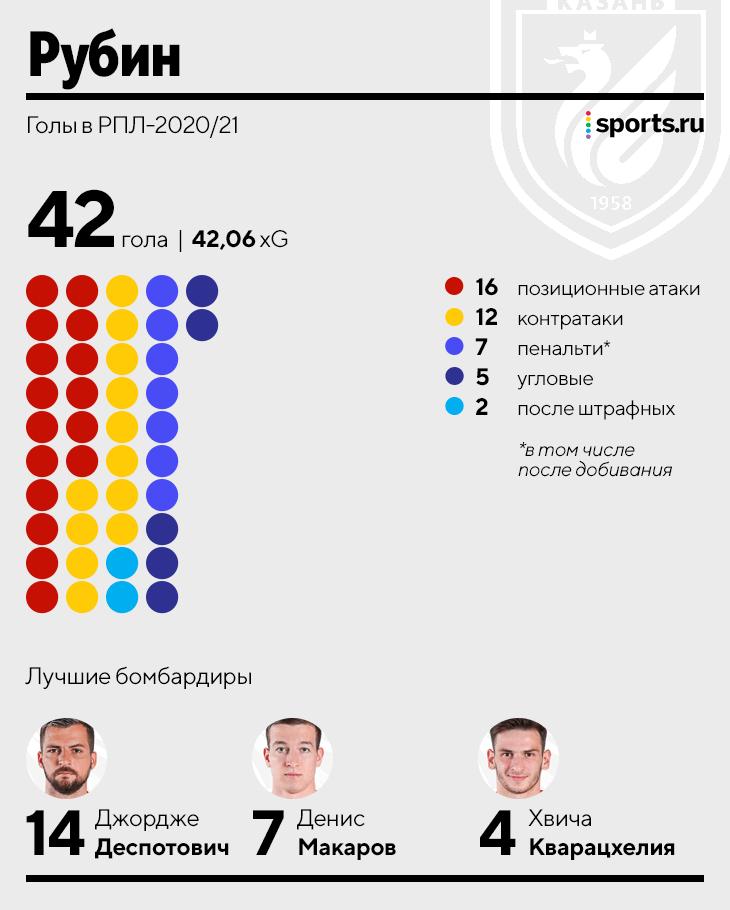 Изучили 631 гол РПЛ: кто чаще забивает позиционно, после контратак или с пенальти?