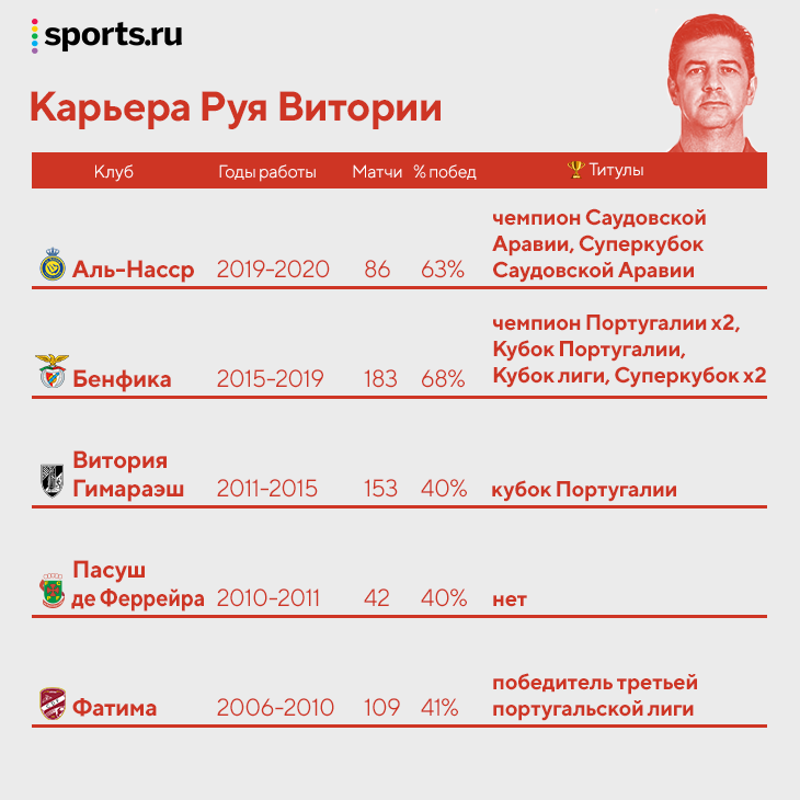 Досье Руя Витории: требл с «Бенфикой», Кубок с «Гимараэшом», полуфинал ЛЧ (но в Азии)