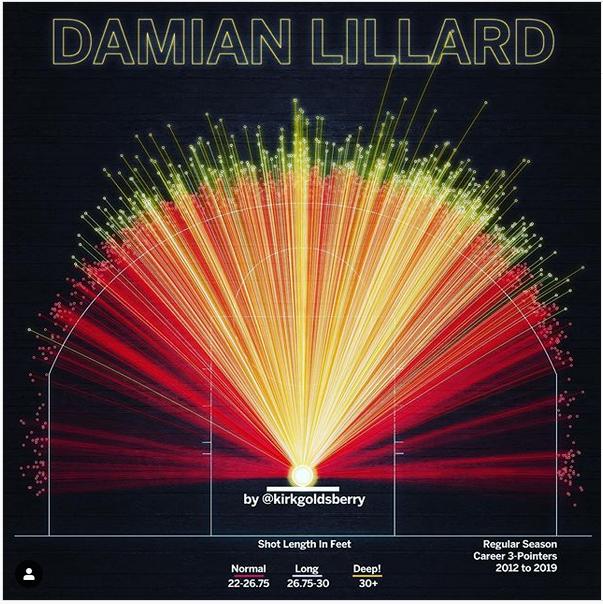 Дэйм Лиллард – король сверхдальних бросков