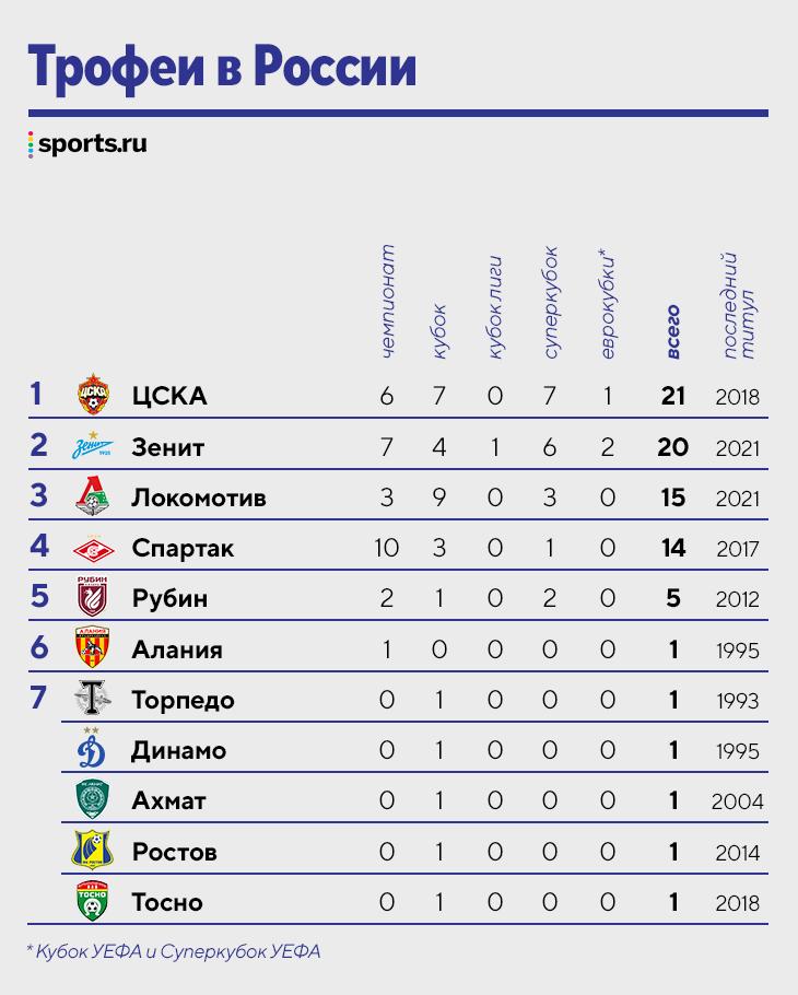 «Спартак» и ЦСКА – самые титулованные клубы нашего футбола. Но их последние победы были давно