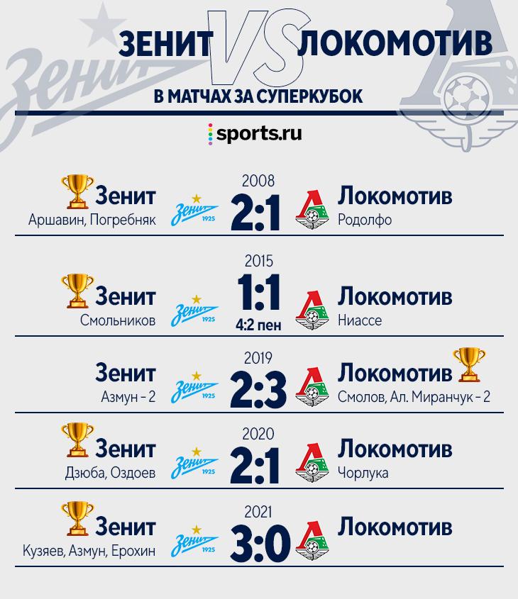 «Зенит» снова забрал Суперкубок –уже 6-й. Петербуржцы вплотную к рекорду, тут тоже лучшие за последние 10 лет