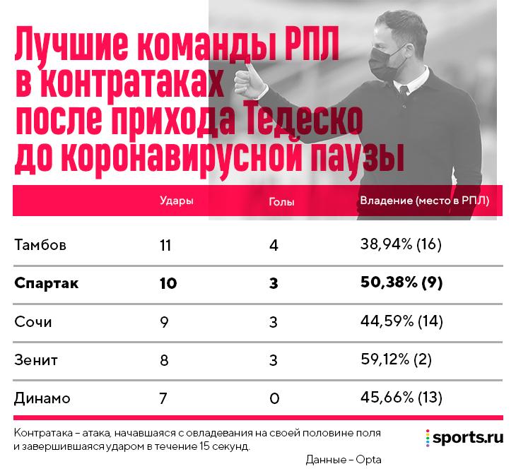 Разный «Спартак» Тедеско: сначала Бакаев разрывал десяткой, старт второго сезона – владение и прессинг, эта весна – зависимость от Соболева и Ларссона