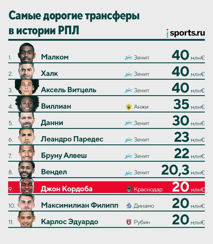 «Краснодар» отдал рекордные 20 млн евро за форварда, который еще не играл в атакующих командах. Зачем?