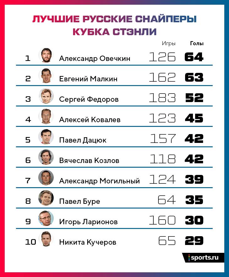 Александр Овечкин стал лучшим среди россиян поголам вплей-офф НХЛ