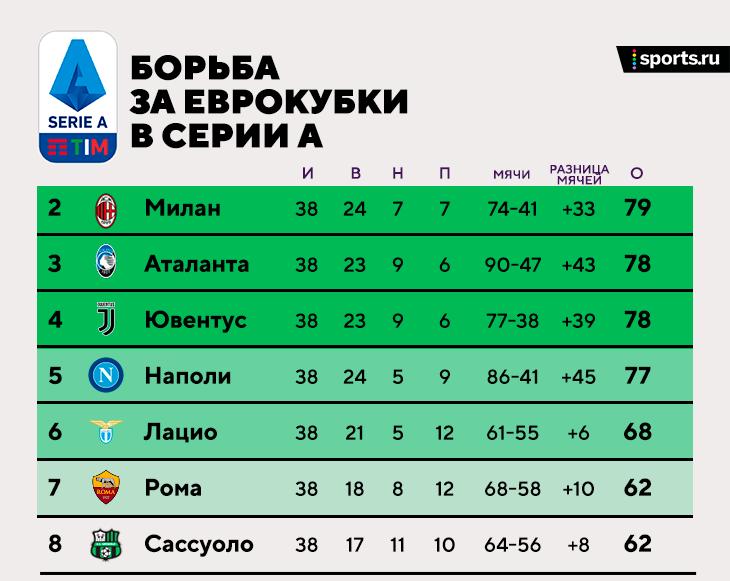 «Ювентус» все-таки в ЛЧ, у «Милана» серебро, «Аталанта» третья, а Жозе сыграет в Лиге конференций! Так финишировала Серия А