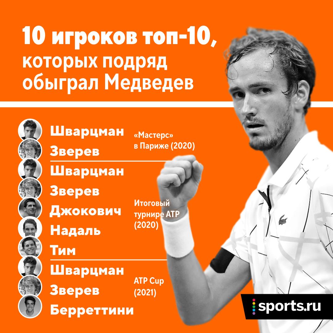 У Медведева суперсерия – 10 подряд побед над топ-10. До него такие оформляли всего 12 игроков