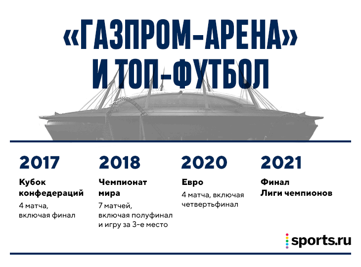 Газпром Арена (Крестовский), Лига чемпионов УЕФА, УЕФА