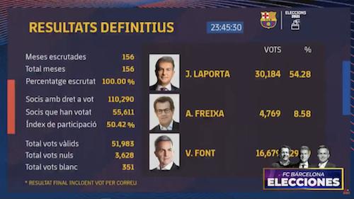 Лапорта снова стал президентом «Барселоны». При нем клуб взял 6 трофеев в 2009-м - Футбол