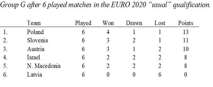 Англии выгоднее проиграть Чехии на Евро. Парадокс, но такие случаи уже были: в отборе к турниру, в Нидерландах –почти случилось даже в РПЛ