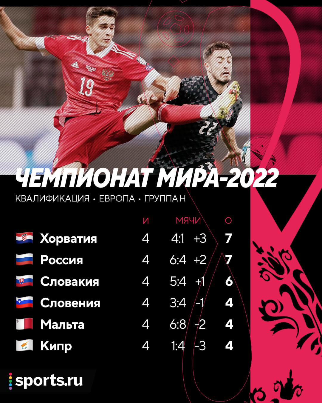 Как дела в группе? Хорватия и Россия идут вровень